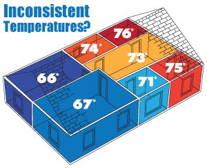 It's time to regulate temperatures. We suggest home insulation in Vancouver Island
