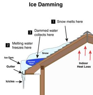 Ice Damming In Victoria Nanaimo Saanich Bc Attic